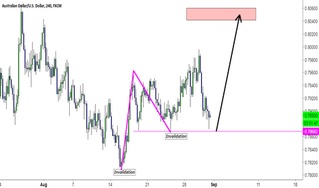 AUDUSD: AUDUSD Long Setup Idea