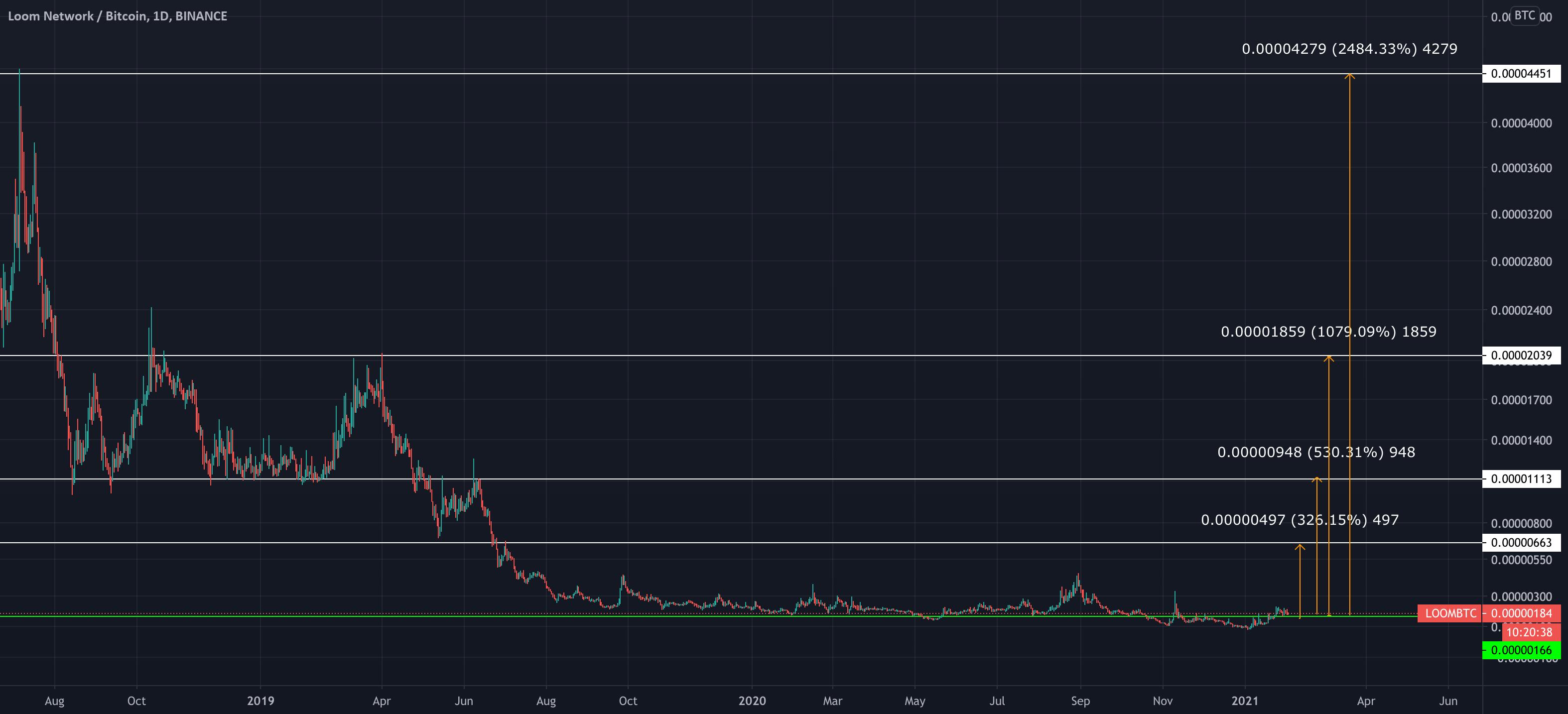 bitcoin pirkti mažai parduoti aukštą