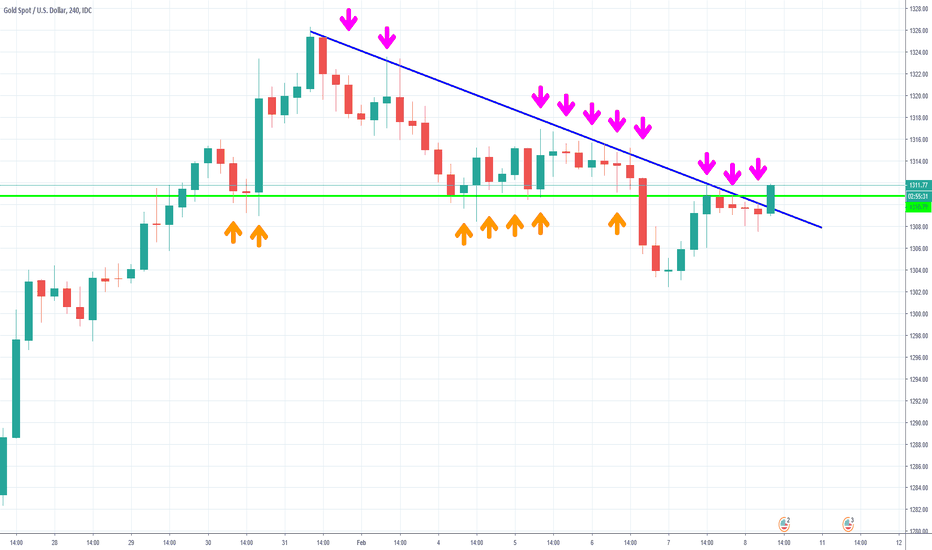 XAUUSD: Touch my GOLDen balls
