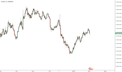 XAUUSD: Gold its on my radar for a long opportunity - more in a few days