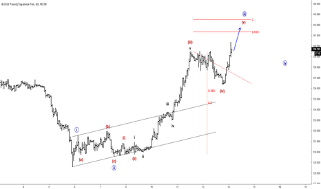 GBPJPY: GBPJPY UPDATE III: Price Continuing Higher