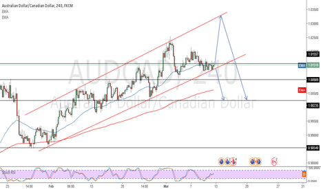 AUDCAD: AUD/CAD waiting for break of channel