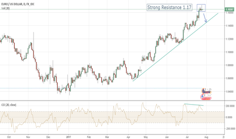 EURUSD: Short EURUSD Setup Risky before FOMC