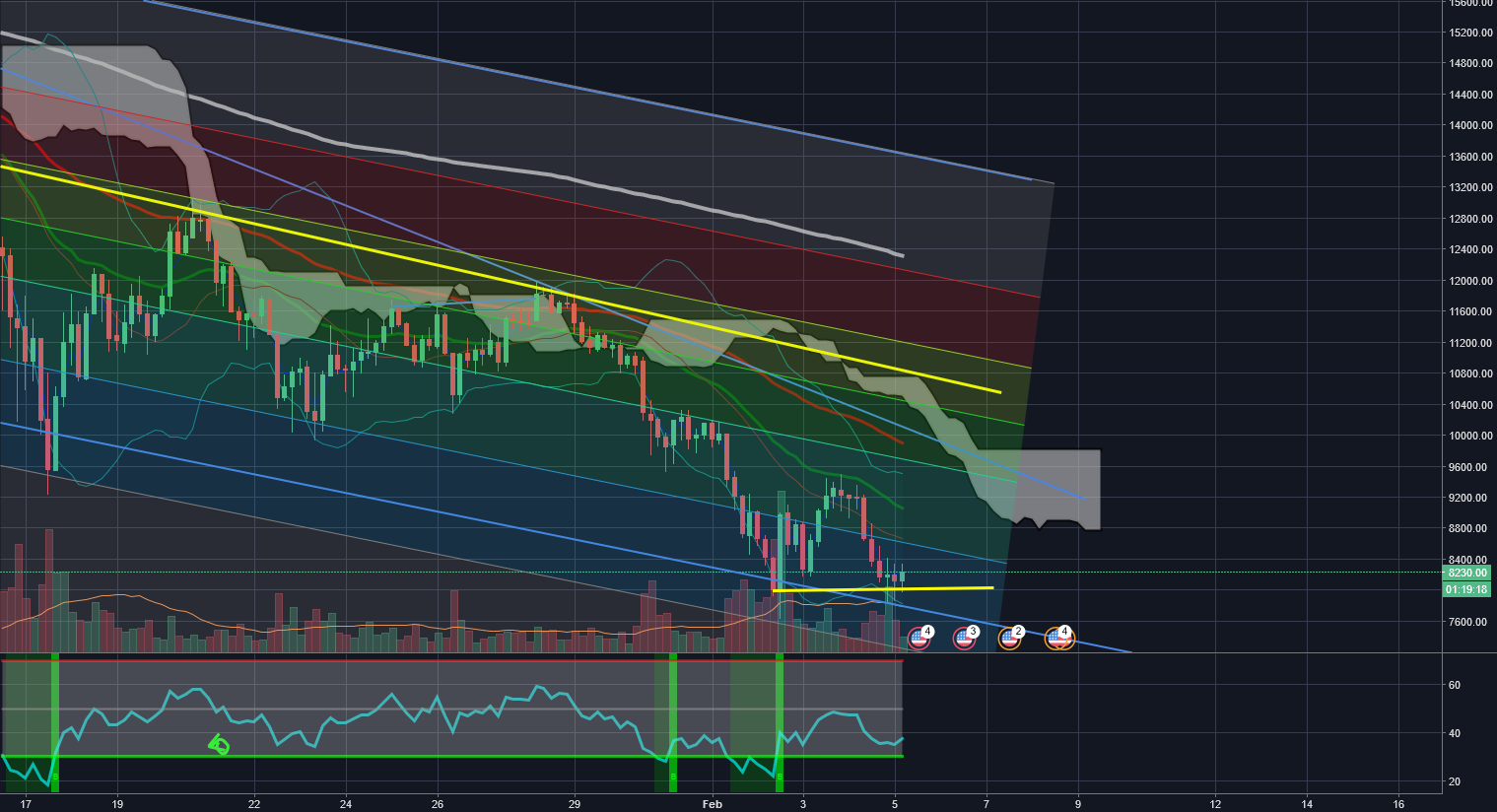 Double Bottom BTC 4hr