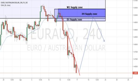 EURAUD: EUR/AUD H4 (D1/W1) strefa Podaży