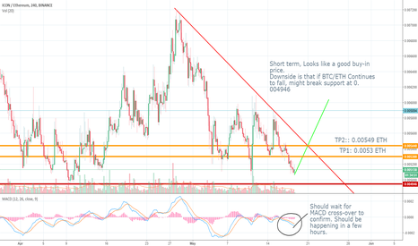 ICXETH: HAS ICON HIT ITS BOTTOM FOR NOW?