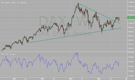 DAX: $DAX