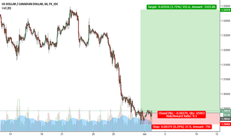 USDCAD: Long position USD/CAD