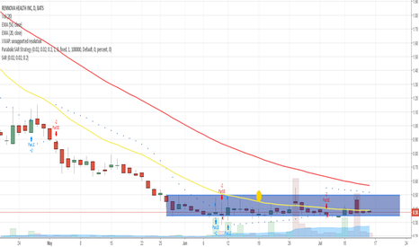 RNVA: $RNVA simple support/resistance levels with parabolic strategy