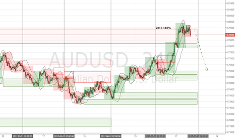 AUDUSD: AUDUSD 6A Forecast 26 July 2017
