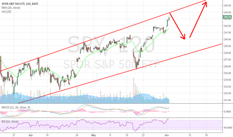 SPY: $244 is the top end of the range. Get ready to short