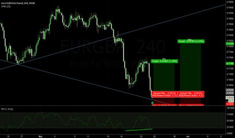 EURGBP: EURGBP 4Hr Divergence