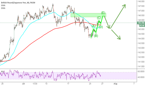 GBPJPY: GBPJPY: bullish for GJ on 1h chart