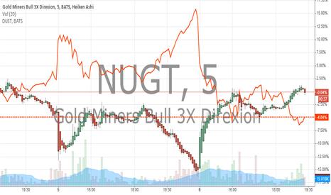 NUGT: NUGT VS DUST