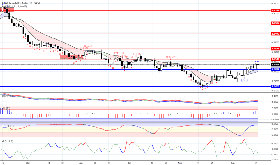 GBPUSD: News background and trading ideas on 18.09.2018