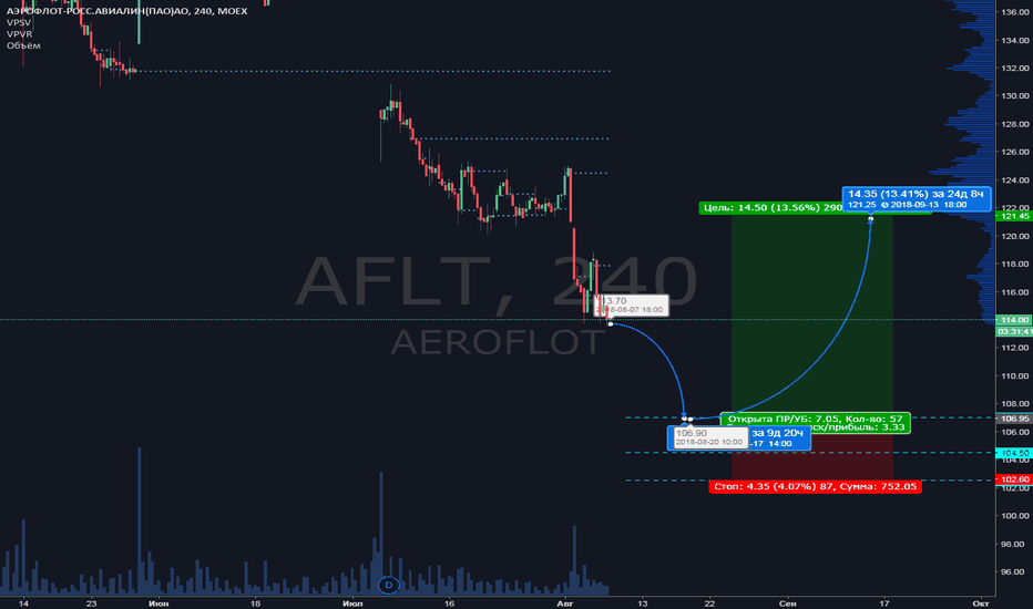 AFLT: AFLT торговый план