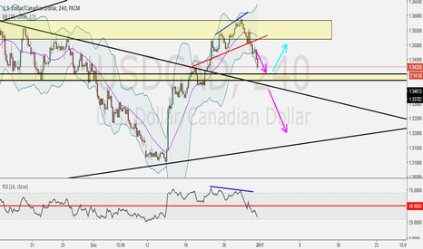 USDCAD: What Next for this pair Next Week???