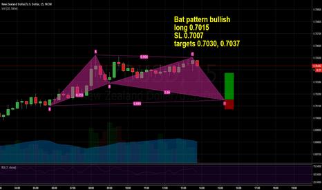 NZDUSD: NZDUSD long Bat pattern bullish 0.7015