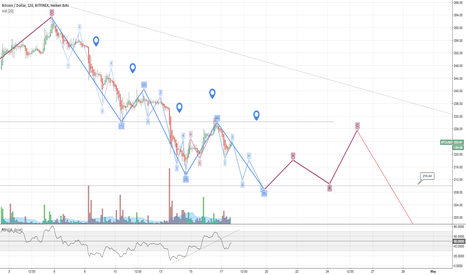 BTCUSD: BTC EW Analysis: downside movement is not over