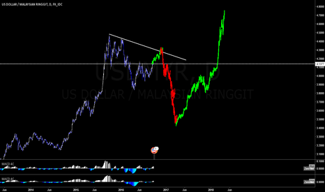 USDMYR: Possible Movement for the MYR