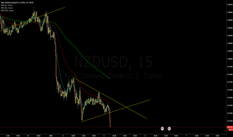 NZDUSD: Short $NZDUSD at 0.6716 after breakout