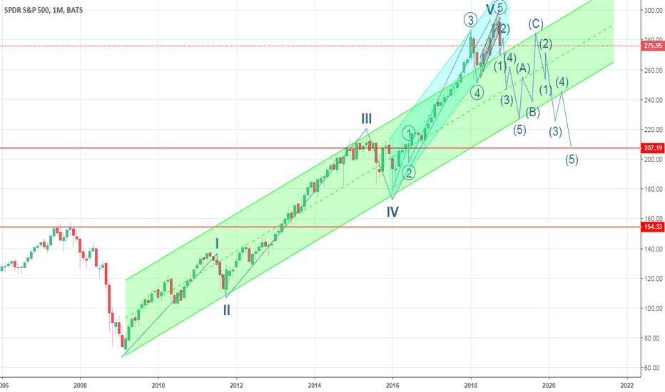 SPY: Could S&P go down to 200?