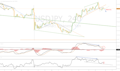 USDJPY: Waiting Break