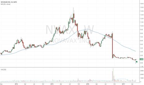 NVAX: Bullish spring