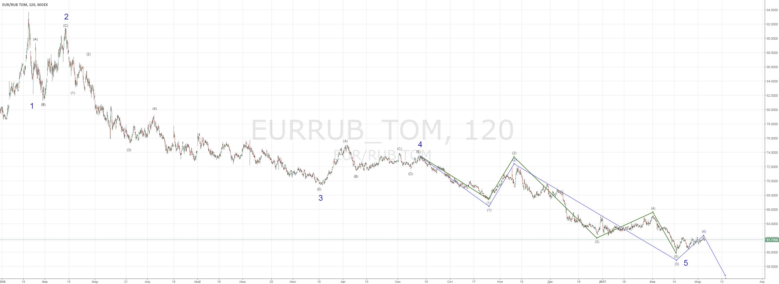 EURRUB_TOM