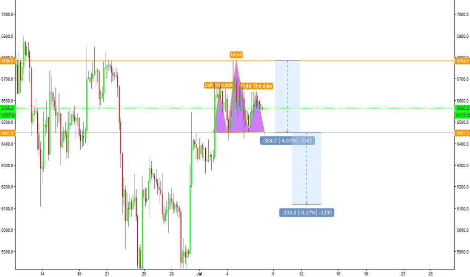 BTCUSD: BTC head and sholders..6.1k support