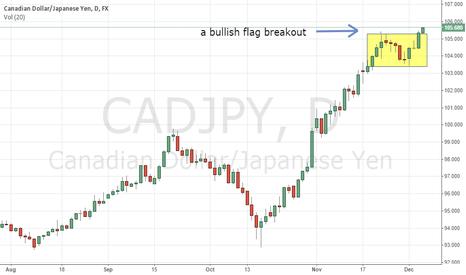 CADJPY: CADJPY bullish flag breakout