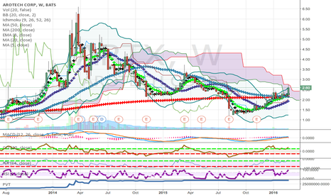 ARTX: Low price growth stock with good technical analysis.