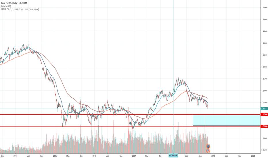 EURUSD: EUR/USD глобально падаем