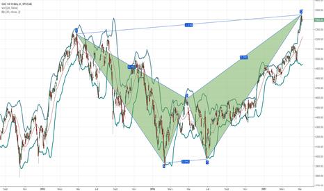 CAC: Cassure corrélée au FTSE IML market geometrie