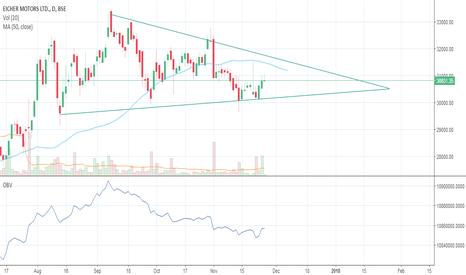 EICHERMOT: Trend continuation triangle
