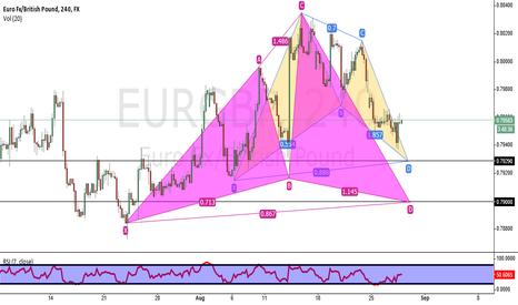 EURGBP: bat and cypher pattern