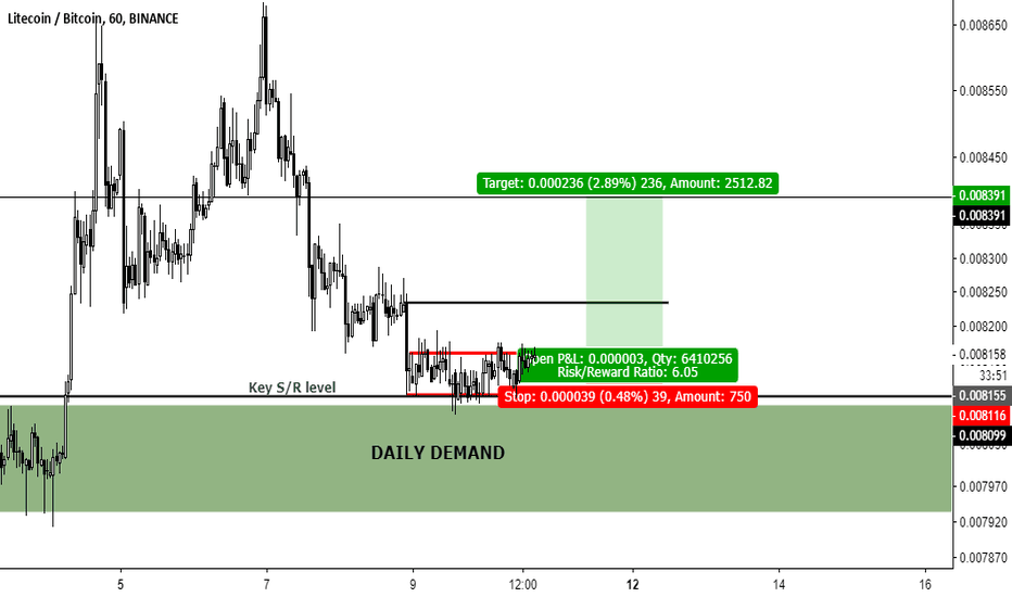LTCBTC: LTCBTC WATCH THIS RANGE AT DAILY DEMAND. BULLISH!