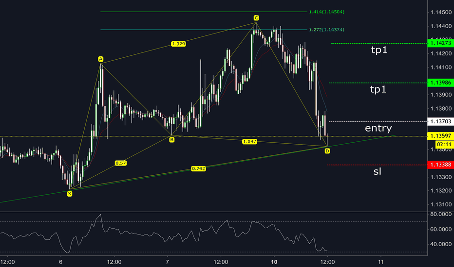 EURUSD: EU Bullish Cypher (Dec. 10th)