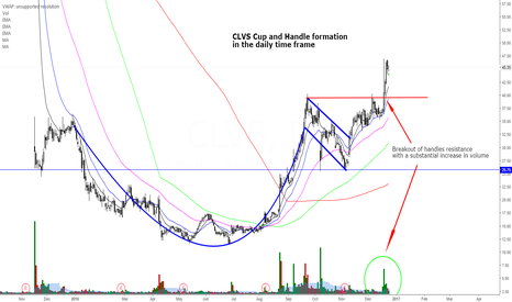 CLVS: CLVS Cup and Handle Formation