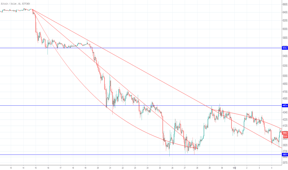BTCUSD: accruance of physics