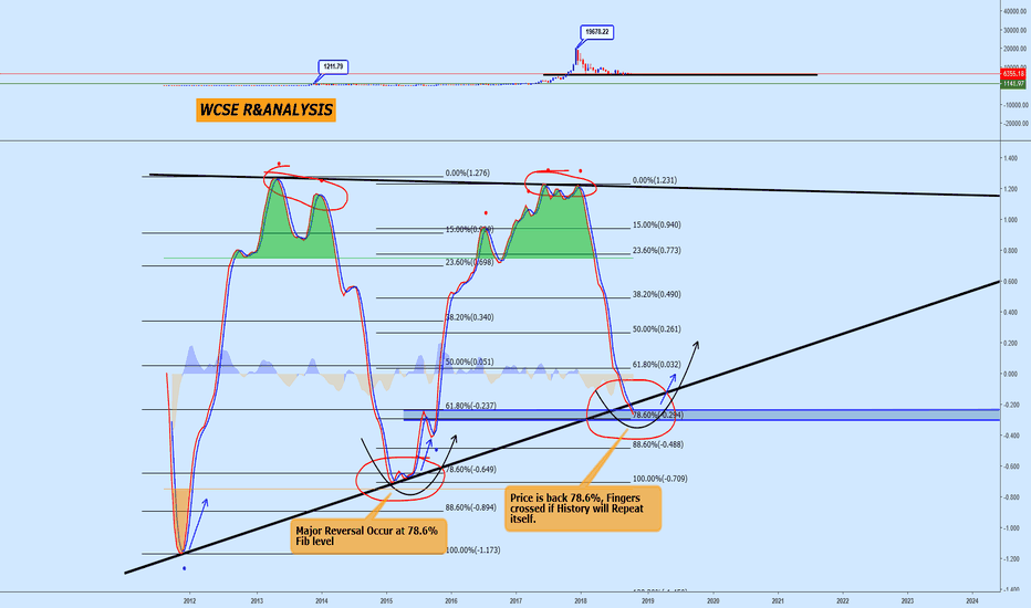 BTCUSD: Can history Repeat itself??