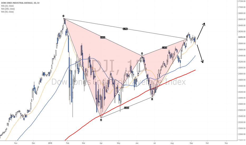 DJI: Bearish Pattern, but will it deliver?