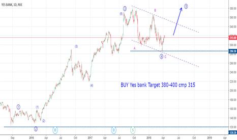 YESBANK: BUY Yes bank Target 380-400 cmp 315