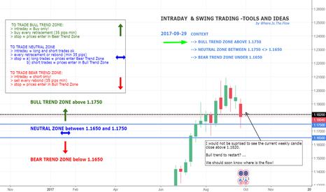 EURUSD: EURUSD - Where is the flow? - weekly chart