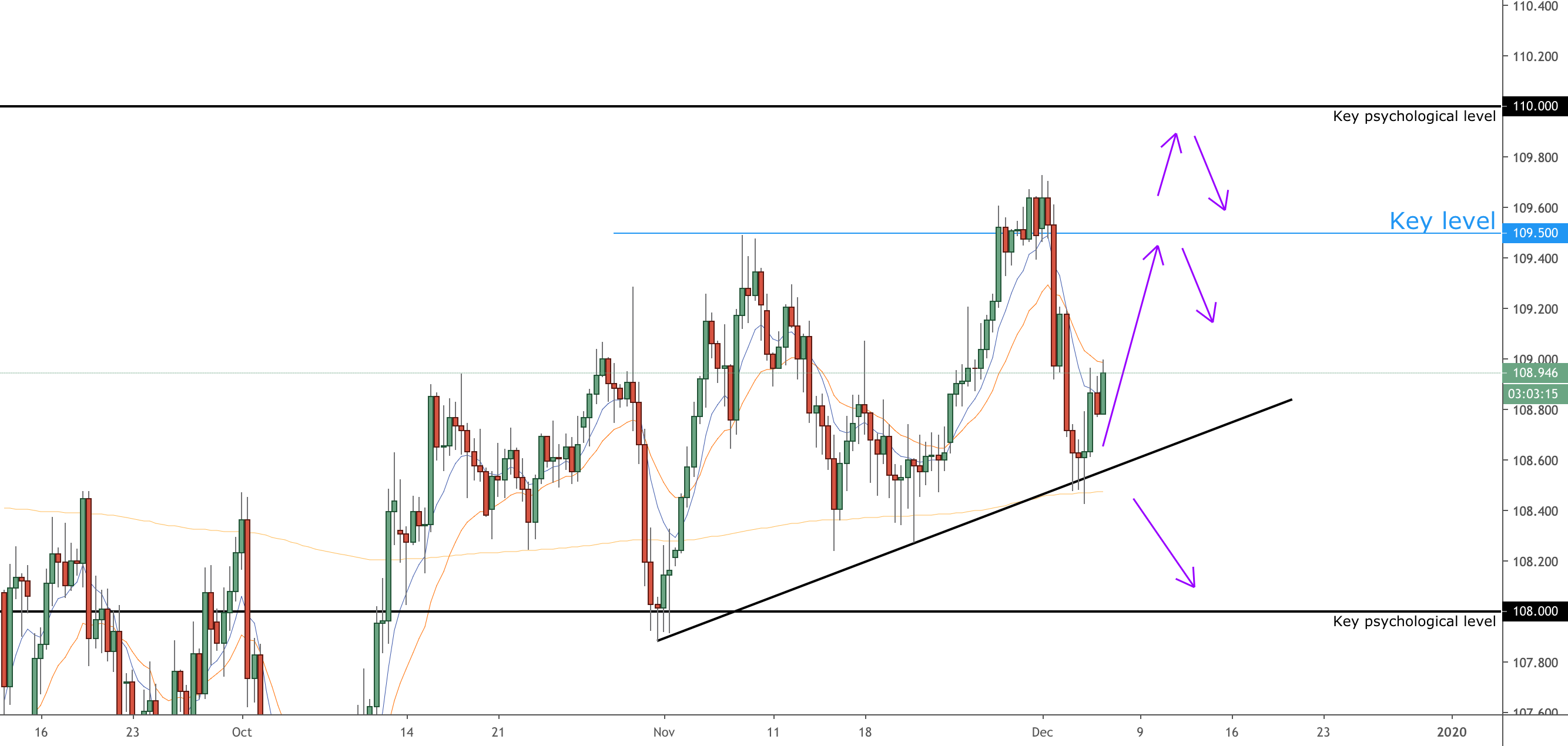 EUR/USD Daily Outlook   Action Forex