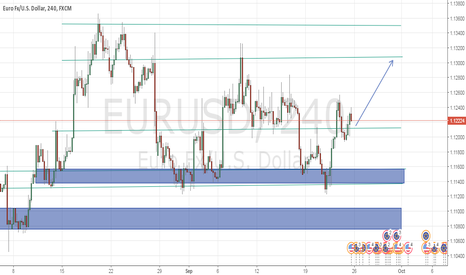 EURUSD: eurusd is going to be bullish on next week