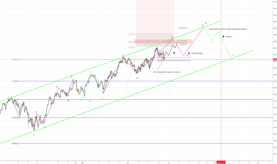 SPX500: SPX Updated Wave Count