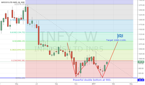 INFY: Infy - Enough Drama! Get back to work.