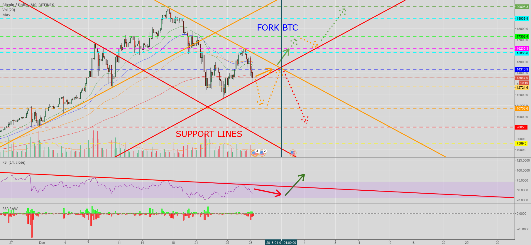 BTC uncertain futur