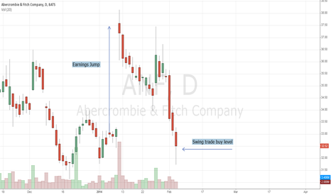 ANF: Abercrombie & Fitch Is The Gem Inside Retail